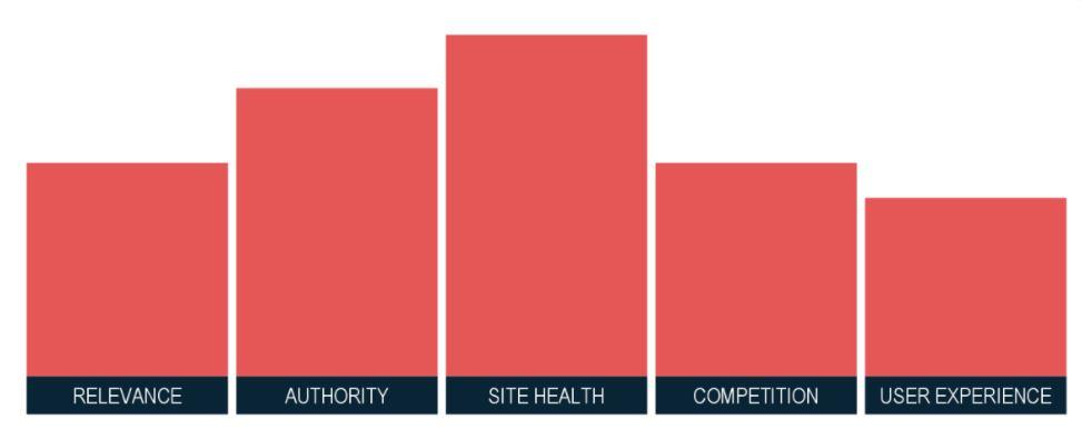 5 pilares de SEO bem sucedida