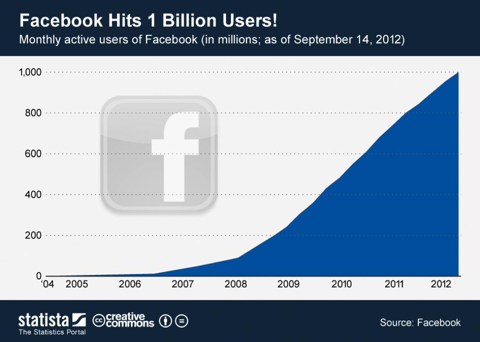 Crescimento do número de usuários do Facebook