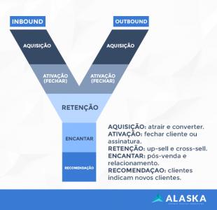 O que é inbound marketing e por que é importante para B2C?
