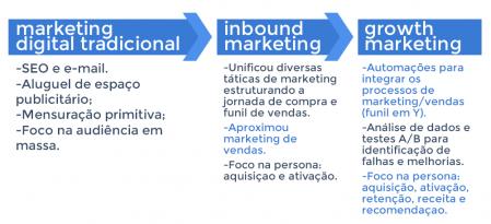 As 5 principais tendências de marketing previstas para 2018