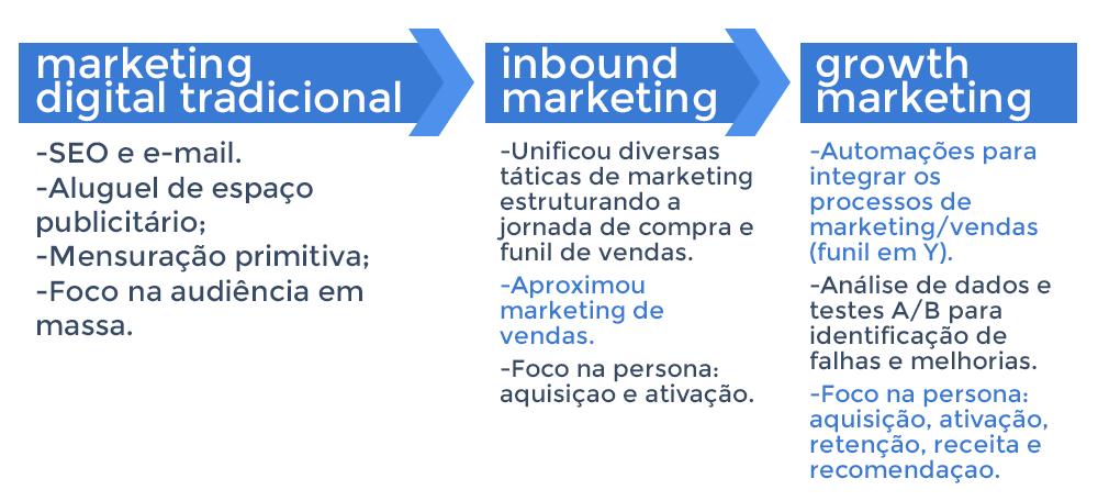 As 5 principais tendências de marketing previstas para 2018