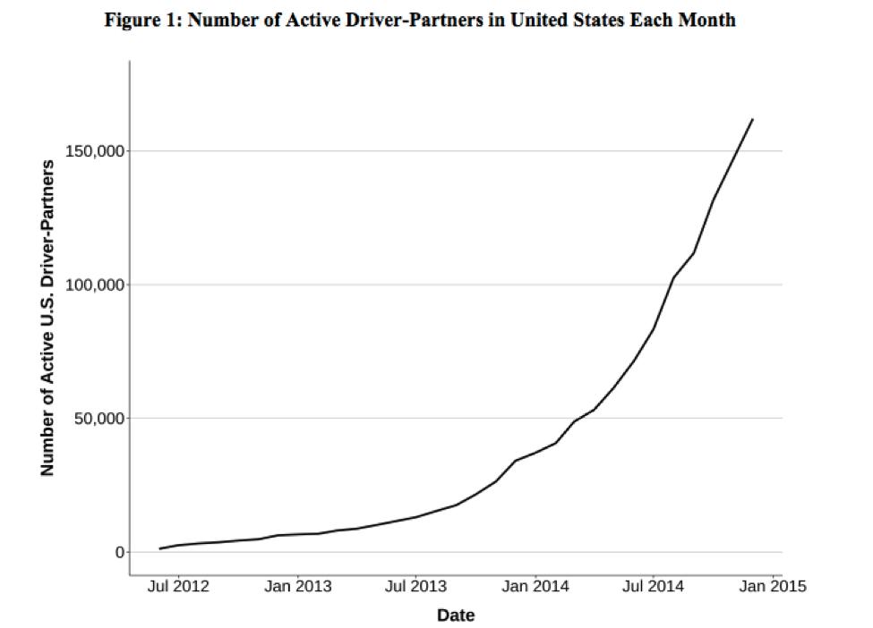 Crescimento do número de motoristas parceiros do Uber nos EUA