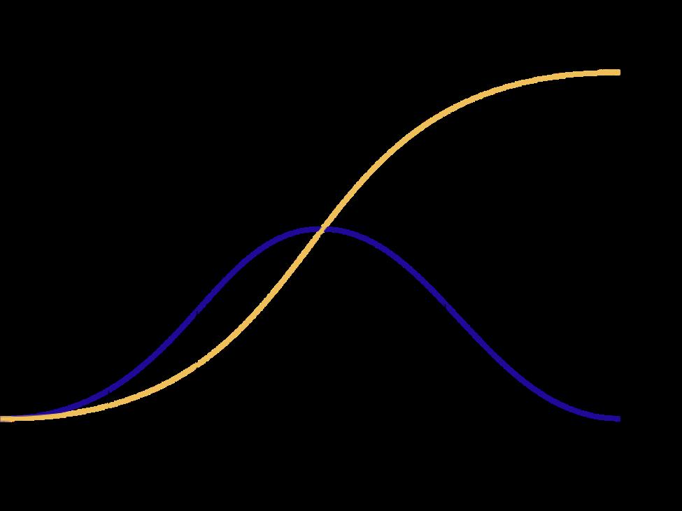 Gráfico da lei da difusão da inovação