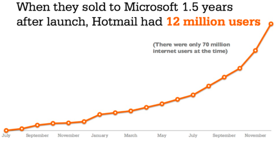 Gráfico de crescimento de usuários do Hotmail